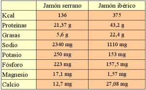 Propiedades nutricionales del jamón