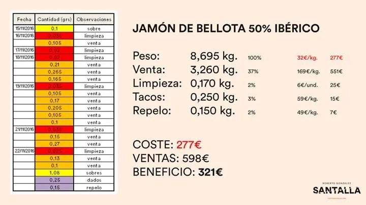 Cuál es la rentabilidad de un jamón 2