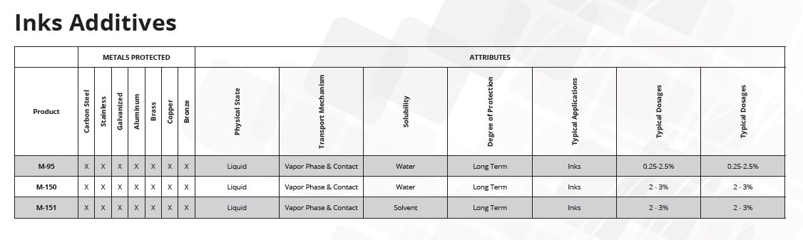 Additives for inks chart