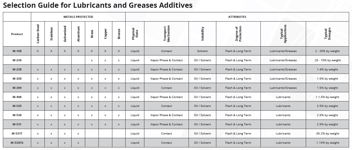 Selection guide for lubricants and greases