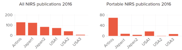 NIRS Publications Graph