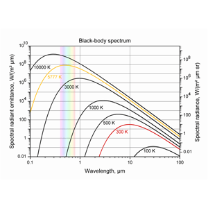 SD-LI-LCSWMBLS LEDNavigator Software Module: Blackbody locus simulator