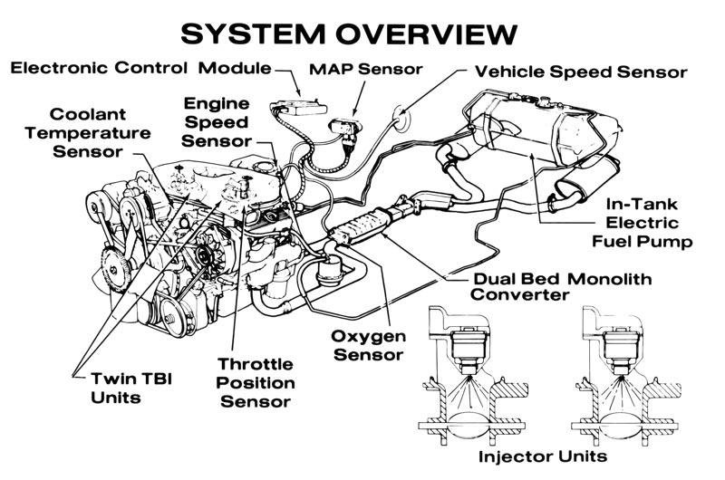 1982 Corvette C3: Cross-Fire Injection Engine Debuts