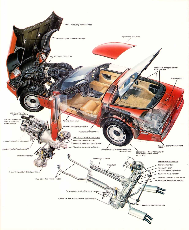 C4 Corvette Rear Suspension Diagram : corvette, suspension, diagram, 1984-1996, Chevrolet, Corvette:, Specifications,, Prices,, Performance