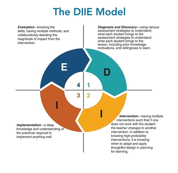Diagnosis and Discovery, Intervention, Implementation, and Evaluation Model graphic