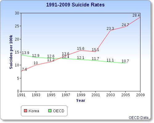 Sobering Statistics: The Biggest Social Problem in Korea (2/2)