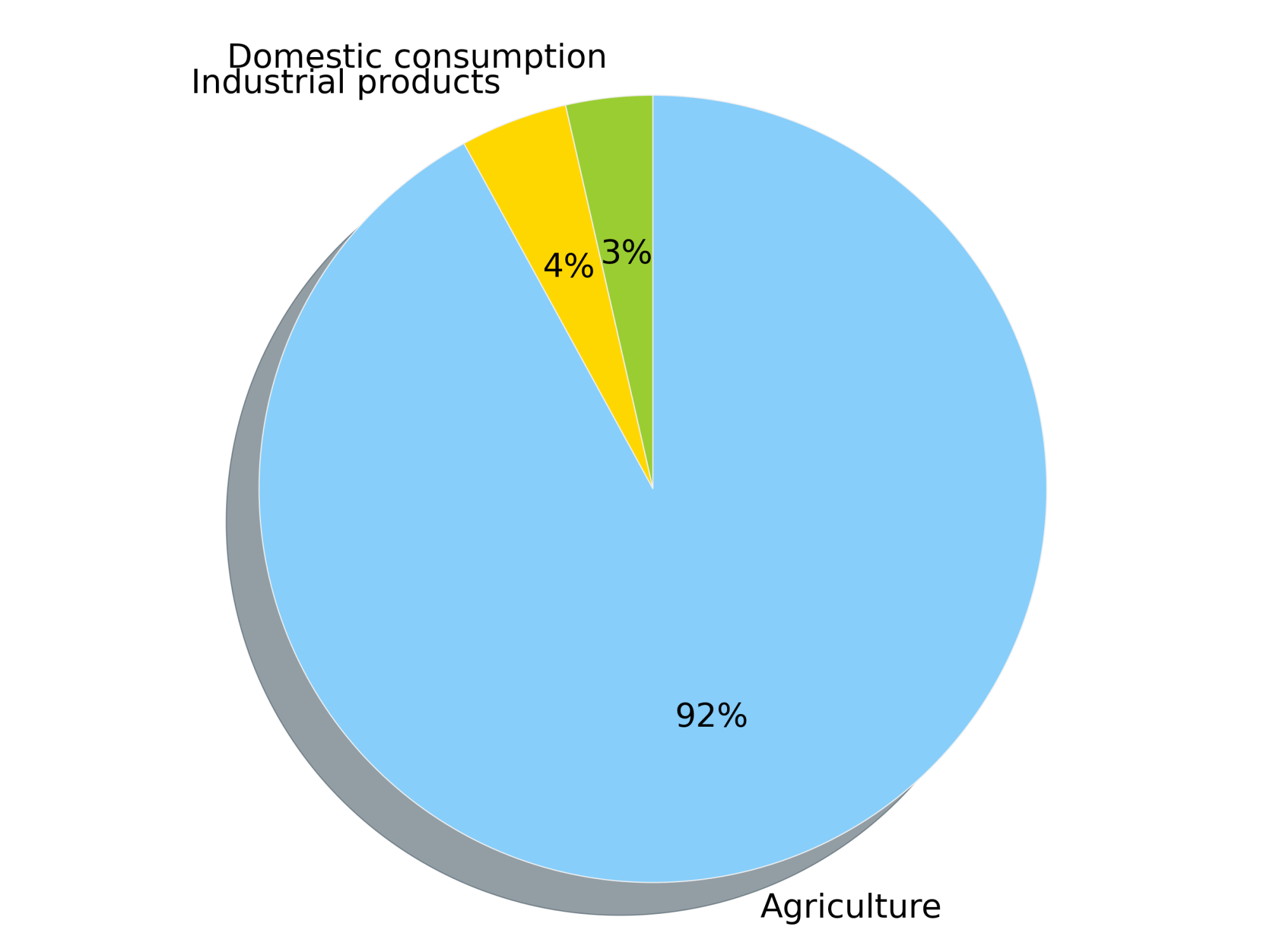 hight resolution of this pie chart shows the percentage of the global water footprint attributed to industrial products 4 domestic consumption 3 and agriculture 92