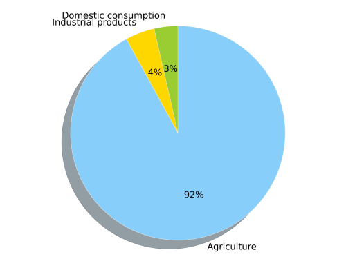 small resolution of this pie chart shows the percentage of the global water footprint attributed to industrial products 4 domestic consumption 3 and agriculture 92