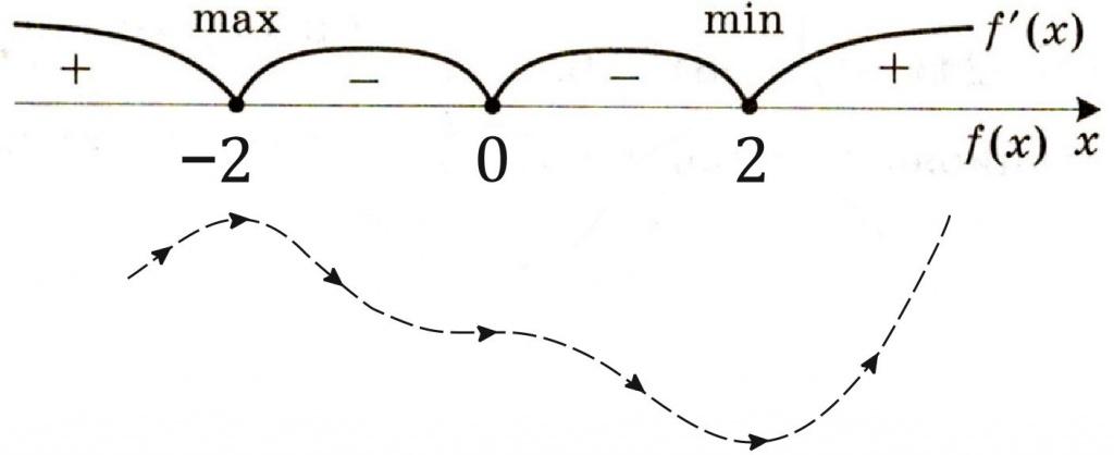 \ (f '(x) = 5x ^ 4 + 6x \)