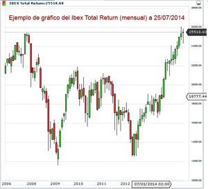 Mirando el gráfico del Ibex Total Return (mensual) apreciaremos que estamos en subida libre, cosa que no nos muestra con tanta claridad el gráfico mensual del Ibex 35.