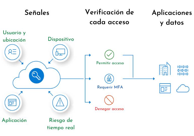 Redes de confianza cero - infografía