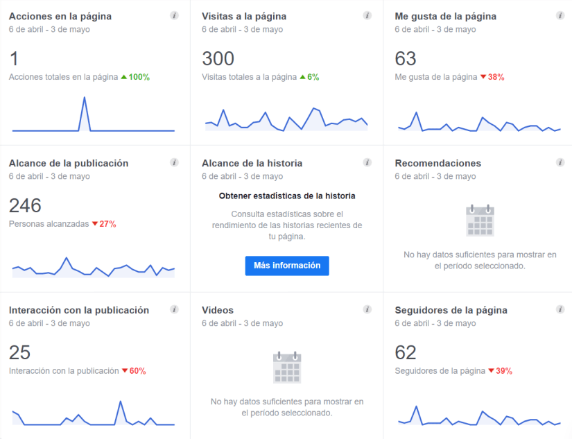 Las estadísticas te ayudan a optimizar estrategias para retener a tus seguidores.