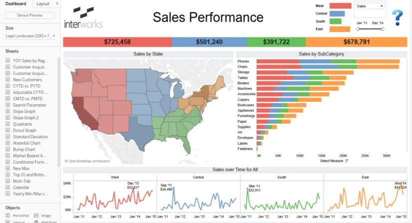 Tablero de visualización de datos creado con Tableau.