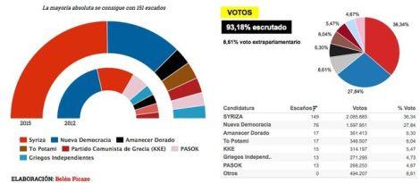Resultado-elecciones-griegas_EDIIMA20150126_0082_13
