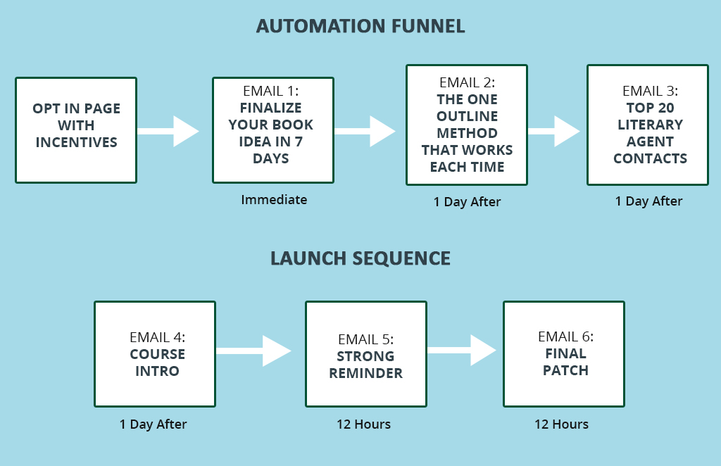 email automation funnel
