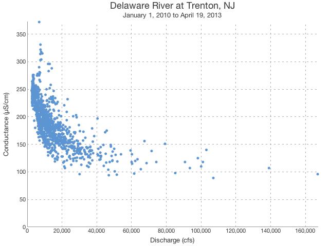 Conductance vs. Streamflow on the Delaware River at Trenton, NJ