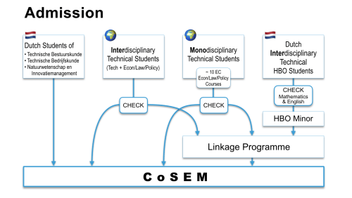 small resolution of cosem module map 2019 2020 admission flow diagram