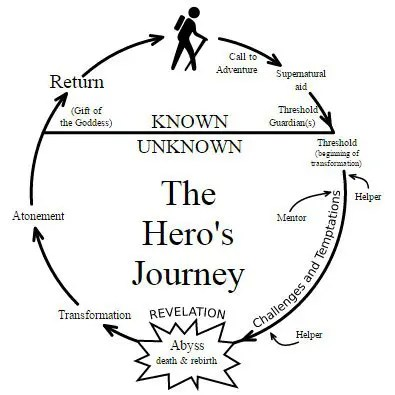 Diagram of the hero journey