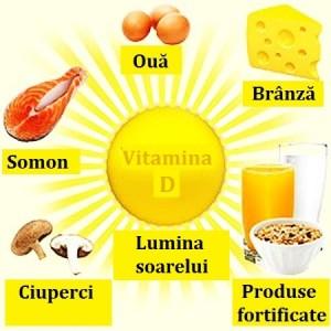 Cum recunoastem carenta de vitamina D si cum o combatem?