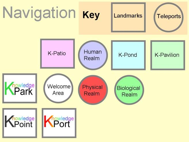 Knowledge Gates Navigation Board, Early