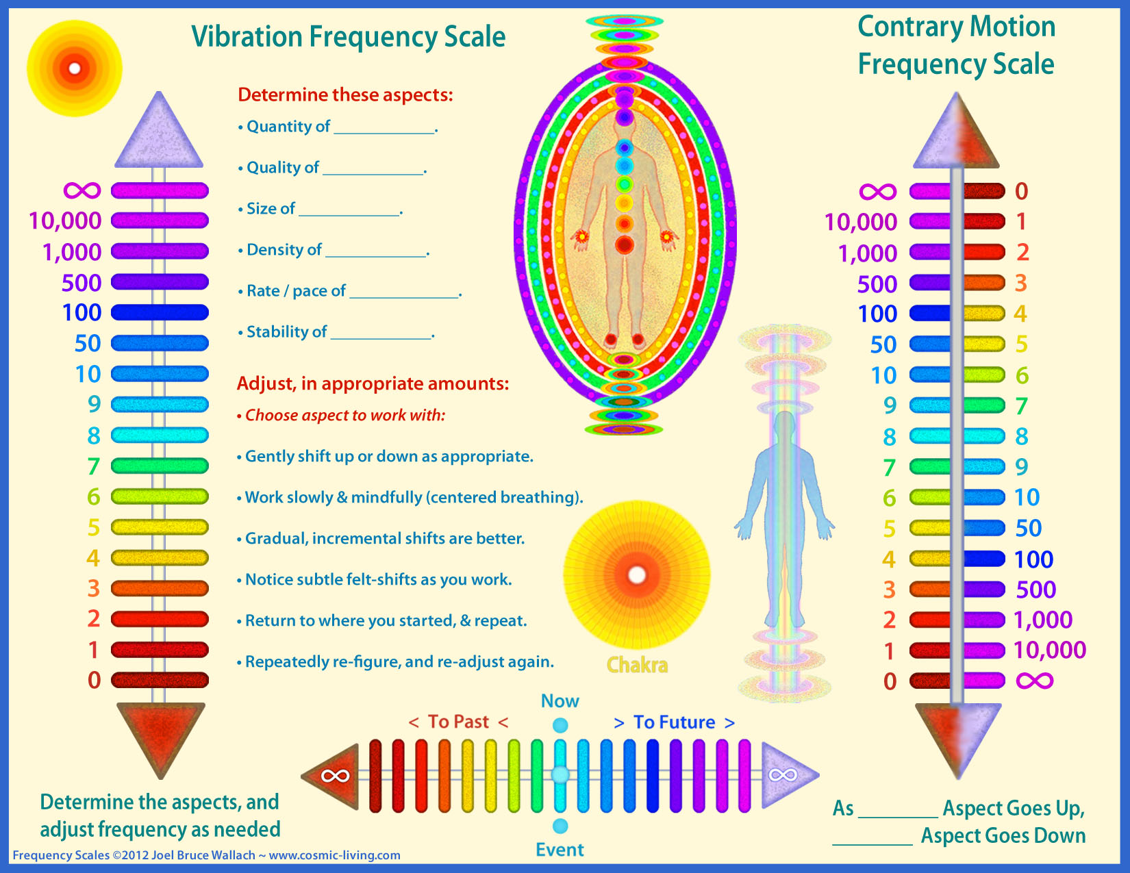 what is a frequency diagram call of the wild plot session resources cosmic living practical spiritual
