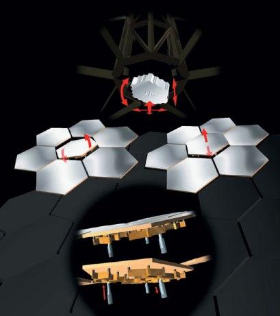 Rysunek możliwych ustawień zwierciadła Gran Telescopio Canarias dzięki optyce aktywnej.