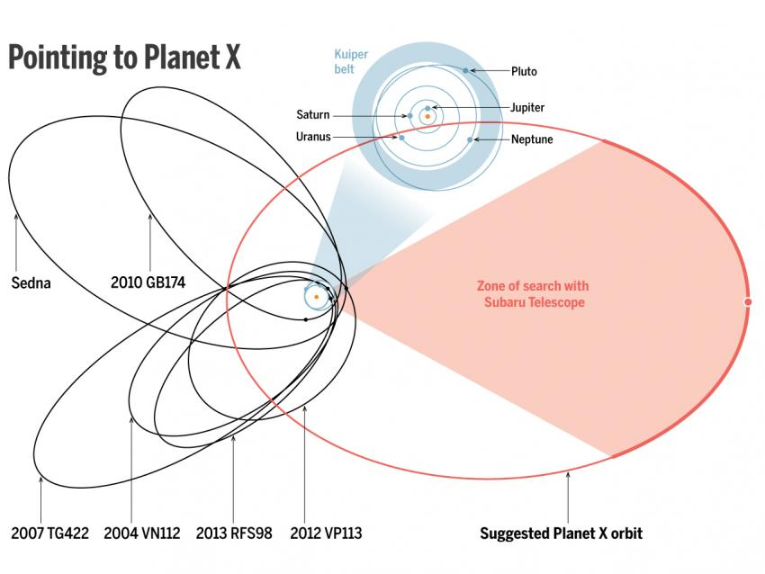 (DATA) JPL; BATYGIN AND BROWN/CALTECH; (DIAGRAM) A. CUADRA/SCIENCE