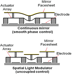 GPI Technology: Gemini Planet Imager Adaptive Optics uses