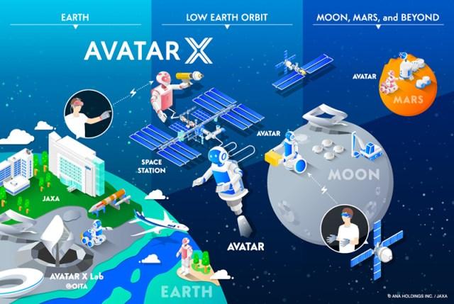 Avatar X roadmap