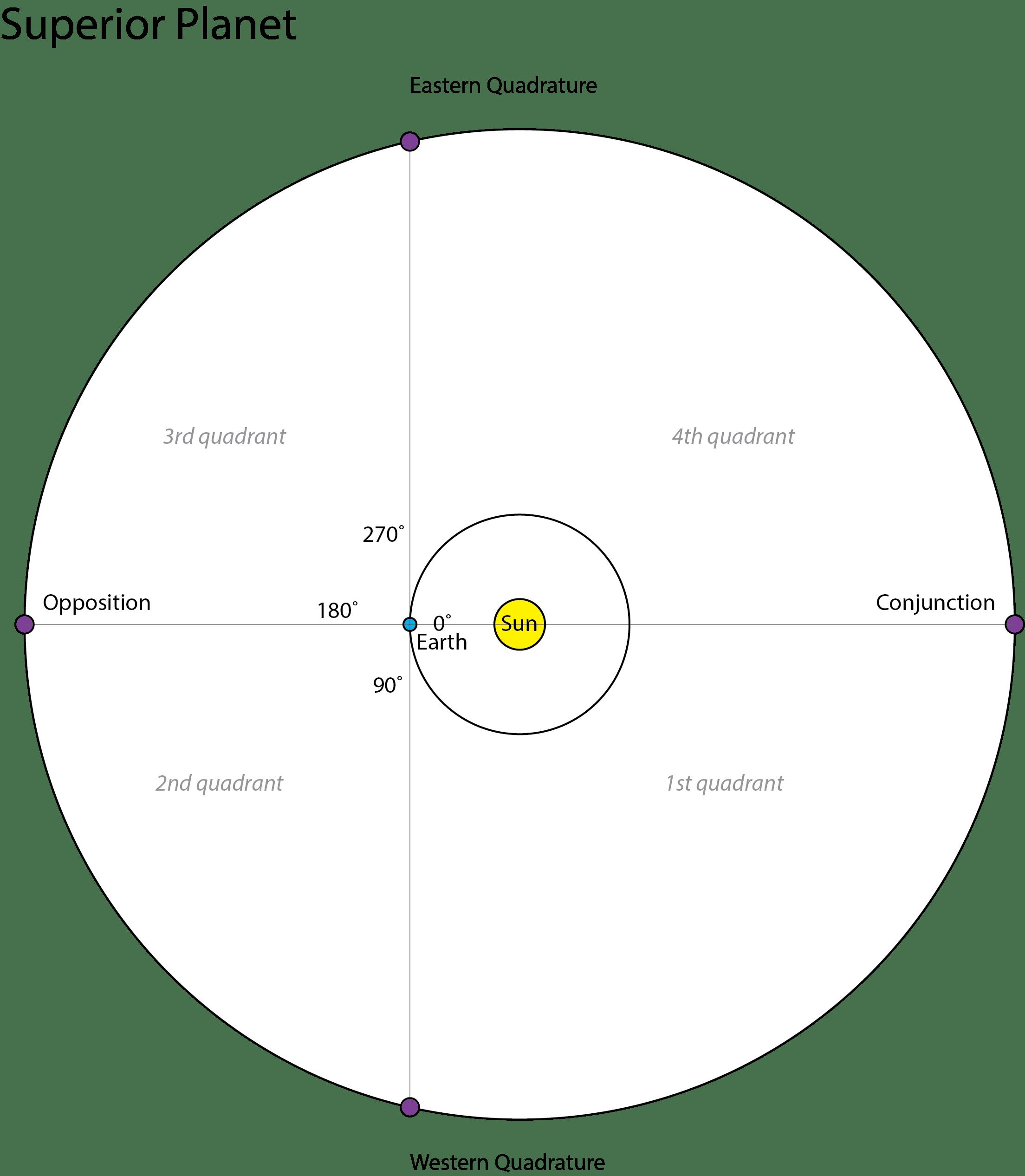 Saturn at Eastern Quadrature