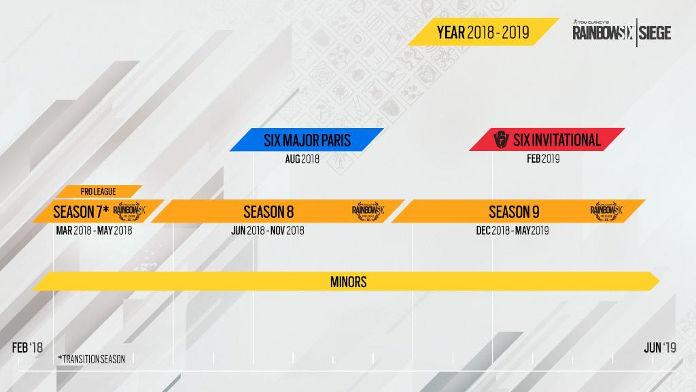 Rainbow Six Siege - eSport - Planning des Saisons