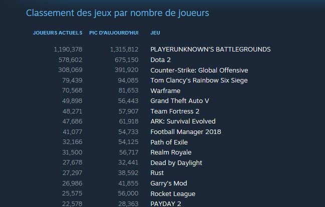Realm Royale - Realm Royale arriveen 11éme position, avec un pic à 56 717 joueurs simultanés