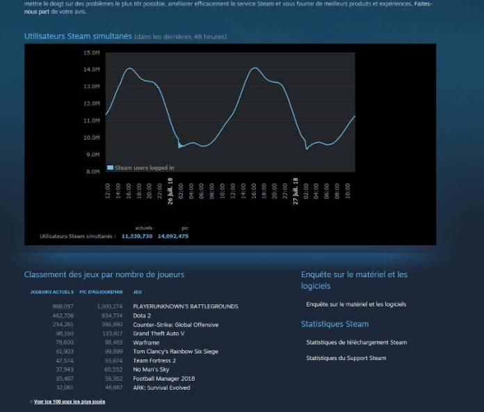 No Man's Sky - Dans le top 10 des jeux les plus joués sur Steam - Steam stats
