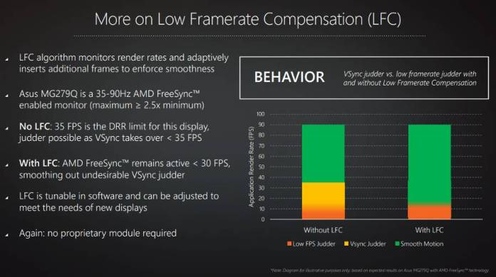 FreeSync AMD - compensation d'image - Low Framerate Compensation