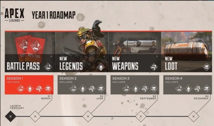 roadmap apex legends