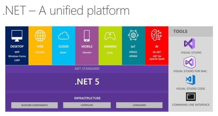 Microsoft .NET 5 - Les fonctionnalités des Framework .NET unifiées