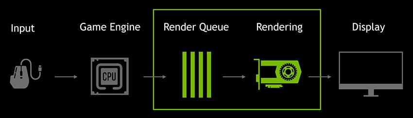 File d'attente avec l'Ultra Low Latency Mode de Nvidia