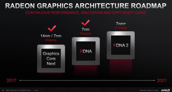 AMD-Navi 2 GPU- Roadmap RDNA 2