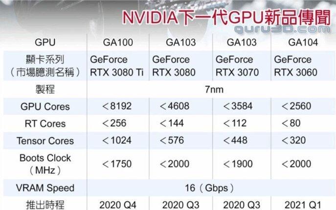 Nvidia Serie RTX 3000