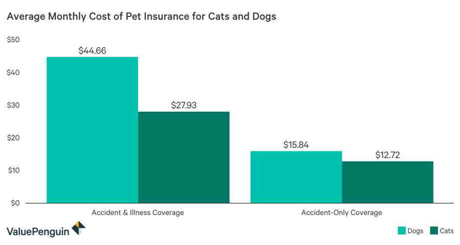 chart pet insurance monthly cost in USA
