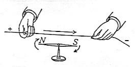 Faraday, Maxwell et l'électromagnétisme
