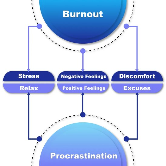 Infographic on Burnout VS Procrastination for How to reach High Efficiency without Burning Out