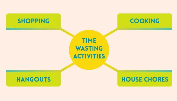 The 4 time wasters infographic for How to Start a Successful Side Hustle with the Super Weekend Schedule