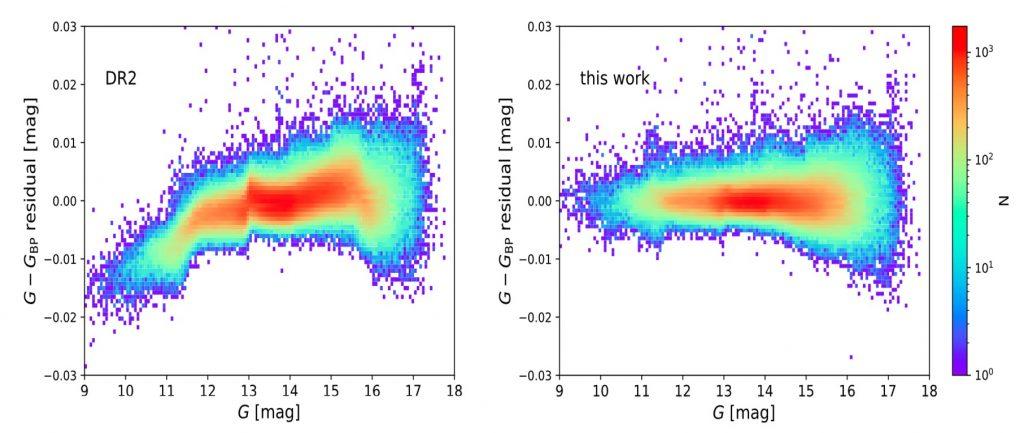 China's LAMOST Helps Calibrate Gaia Telescope's Photometry