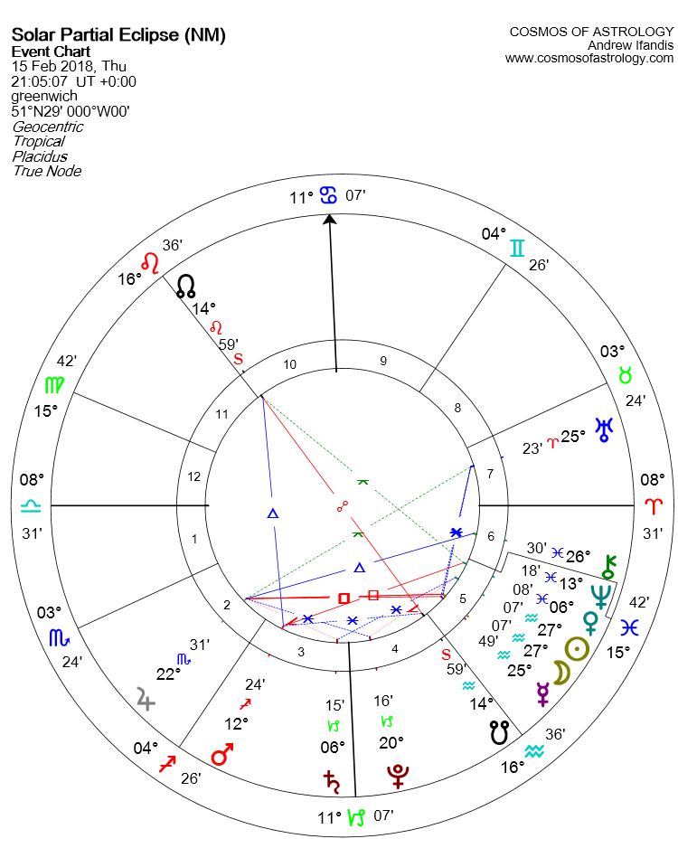 Solar Eclipse 15 February chart