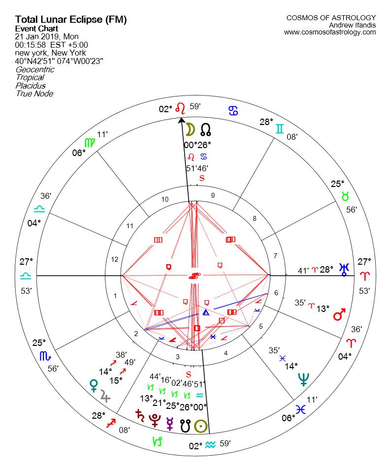 Lunar Eclipse in Leone 21 gennaio