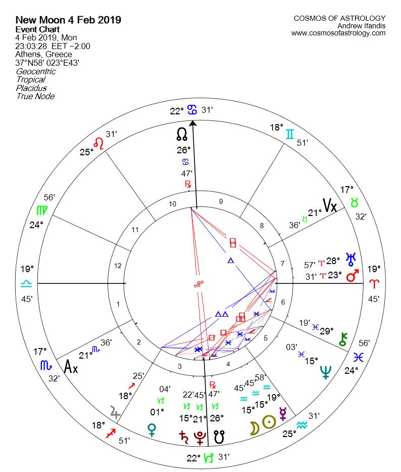 NEW MOON IN AQUARIUS 4 FEBRUARY 2019 GR