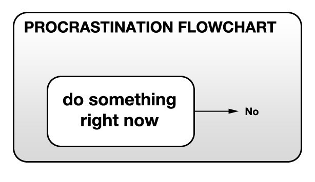 18 problems you'll only understand if procrastination is