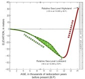 Massachusetts Sea Level Curve from USGS. Click image to go to source.