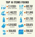 top-10-items-found